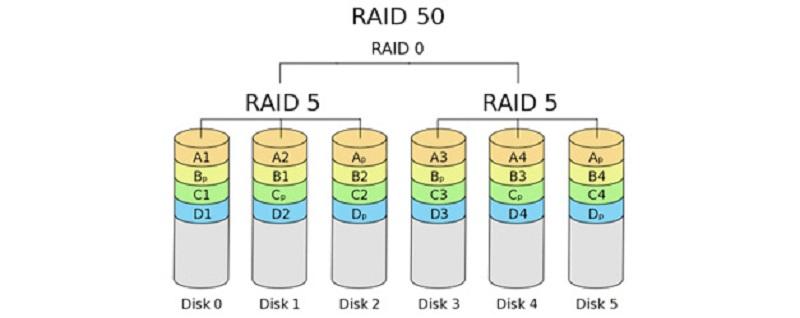 Comment fonctionne RAID 50 ?